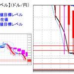 主要通貨ペア:平均足改良版でみる重要目標値レベル :依然として日足実体部の「下」で推移