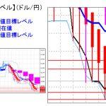 主要通貨ペア:平均足改良版でみる重要目標値レベル :日足実体部の下限を維持できるか?