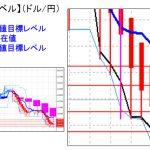 主要通貨ペア:平均足改良版でみる重要目標値レベル :日足の「実体部」を上抜けてきました・・・