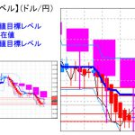 主要通貨ペア:平均足改良版でみる重要目標値レベル :日足は「陽線」転換に