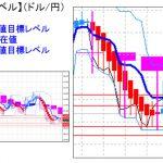 主要通貨ペア:平均足改良版でみる重要目標値レベル : 日足は陰線転換&現在レートは実体部の「下」で推移
