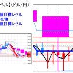 主要通貨ペア:平均足改良版でみる重要目標値レベル : 日足はミドルラインを超え陽線転換の可能性
