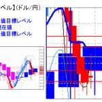 主要通貨ペア:日足実体部を「上抜け」、週足レベルを超えると上昇力が増しそうな展開