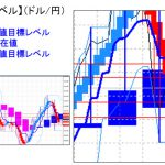 主要通貨ペア:陽線転換(日足)も引き続き終値ベースで112円15銭レベルがカギ