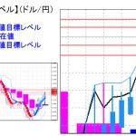 主要通貨ペア:平均足改良版でみる重要目標値レベル :週足は陽線転換の可能性