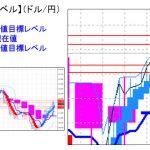 主要通貨ペア:平均足改良版でみる重要目標値レベル :週足は陽線転換も実体部は小さい