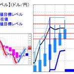 主要通貨ペア:平均足改良版でみる重要目標値レベル :週足は陽線転換に!