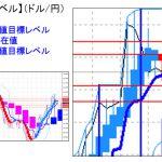 主要通貨ペア:平均足改良版でみる重要目標値レベル :日足は陰線転換の可能性に・・・