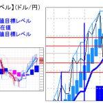 主要通貨ペア:平均足改良版でみる重要目標値レベル :日足は陰線継続中