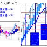 主要通貨ペア:平均足改良版でみる重要目標値レベル :陰線転換後、週足の実体部を割り込んでの推移