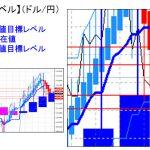 主要通貨ペア:平均足改良版でみる重要目標値レベル :陰線継続も目先売られ過ぎには注意