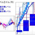 主要通貨ペア:平均足改良版でみる重要目標値レベル :週足「実体部」を下回っての推移