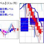 主要通貨ペア:平均足改良版でみる重要目標値レベル :日足は陽線転換の可能性に