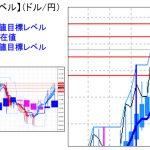 主要通貨ペア:平均足改良版でみる重要目標値レベル :日足&週足は陽線継続も目先の調整には注意