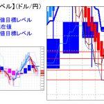 主要通貨ペア:平均足改良版でみる重要目標値レベル :陽線転換も「実体部の下」で推移