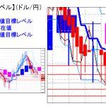 主要通貨ペア:平均足改良版でみる重要目標値レベル :日足は「陰線転換」、週足も転換の可能性