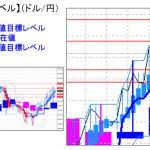 主要通貨ペア:平均足改良版でみる重要目標値レベル :日足&週足は陽線継続中