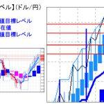 主要通貨ペア:平均足改良版でみる重要目標値レベル :日足「実体部」を割り込んでの推移