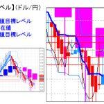 主要通貨ペア:平均足改良版でみる重要目標値レベル :日足は陽線転換の可能性