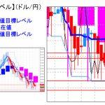 主要通貨ペア:平均足改良版でみる重要目標値レベル :再度日足の実体部を割り込んでの推移