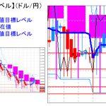 主要通貨ペア:平均足改良版でみる重要目標値レベル :日足、週足共に陰線転換