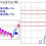 主要通貨ペア:平均足改良版でみる重要目標値レベル :週足はほぼ「陽線確定」
