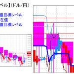 主要通貨ペア:平均足改良版でみる重要目標値レベル :週足は「十字線」形成の可能性