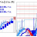 主要通貨ペア:平均足改良版でみる重要目標値レベル :オシレータは高値持合いのまま114円回復