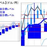 主要通貨ペア:平均足改良版でみる重要目標値レベル :日足は陰線転換の可能性