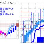 主要通貨ペア:平均足改良版でみる重要目標値レベル :日足は陰線転換に・・・