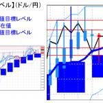 主要通貨ペア:平均足改良版でみる重要目標値レベル :日足は陰線転換に