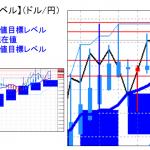 主要通貨ペア:平均足改良版でみる重要目標値レベル :陰線はダマシで陽線転換に