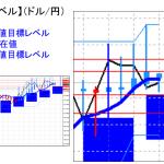 主要通貨ペア:平均足改良版でみる重要目標値レベル :陽線継続も実体部を下回る