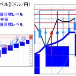 主要通貨ペア:平均足改良版でみる重要目標値レベル :日足実体部の上で推移