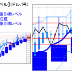 主要通貨ペア:平均足改良版でみる重要目標値レベル :113.70を下回ると陰線転換