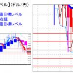 平均足改良版でみる重要目標値レベル:引けで111円を保てるか?