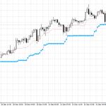 ブレイクメーター:ドル円その後の30分足チャート(依然として上方継続)
