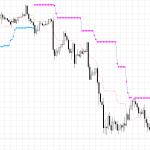 ブレイクメーター:ドル円1時間足チャート:下方転換で5回の売り場
