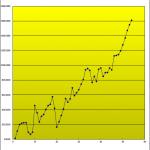 ブレイクメーター:売買成績を更新しました!ドル円の下落で再度利食いになっています。