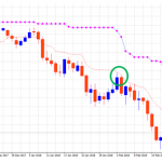 ブレイクメーター:ドル円 重要ポイントからの離れは絶好のタイミング
