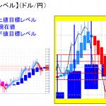 平均足改良版でみる重要目標値レベル:日足は陽線転換の可能性