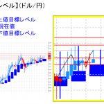 平均足改良版でみる重要目標値レベル:日足は再度陽線転換の可能性