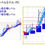 平均足改良版でみる重要目標値レベル:日足は陰線継続も・・・