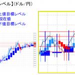 平均足改良版でみる重要目標値レベル:相場の「転換点」には注意!