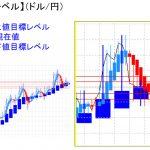 平均足改良版でみる重要目標値レベル:日足は陰線転換の可能性も・・・