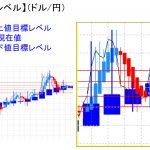 平均足改良版でみる重要目標値レベル:日足は陰線転換確定の可能性