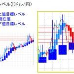 平均足改良版でみる重要目標値レベル:日足は再度「陽線転換」で実体部を超える