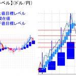 平均足改良版でみる重要目標値レベル:週足が陽線継続の中で日足は「陰線継続」!