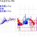平均足改良版でみる重要目標値レベル:再び陰線継続の可能性
