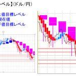 平均足改良版でみる重要目標値レベル:日足は陽線転換も小動き